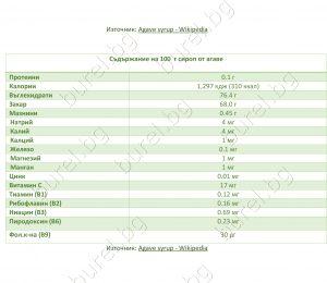Хранителна стойност на 100 г сироп от агаве